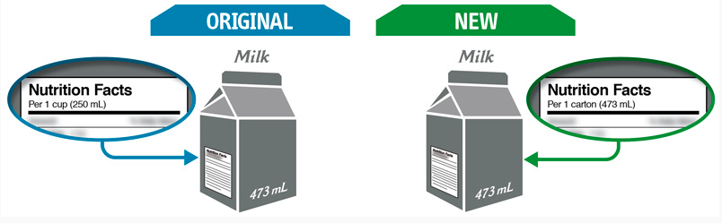 New Labelling Requirements to Help Consumers Make Informed Food Choices