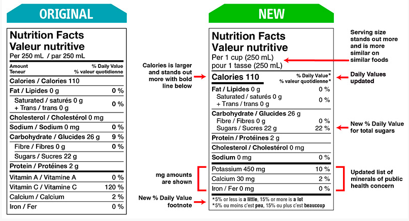 Changing the Food Tables: New Labelling Requirements to Help Consumers Make Informed Food Choices