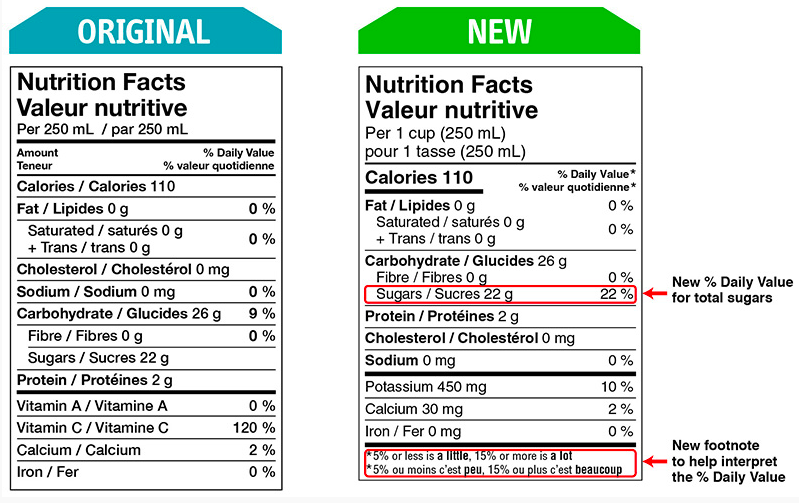 Food Tables - New Labelling Requirements Part Three
